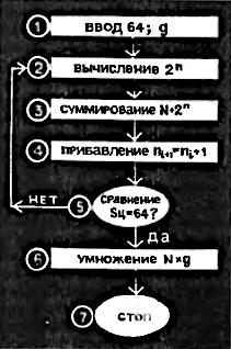 Блок-схема программы расчёта количества зерна